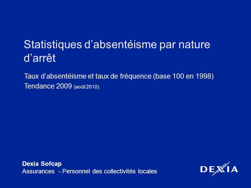 Dexia Sofcap Assurances - Personnel des collectivités locales Statistiques dabsentéisme par nature darrêt Taux dabsentéisme et taux de fréquence (base 100 en 1998) Tendance 2009 (août 2010)