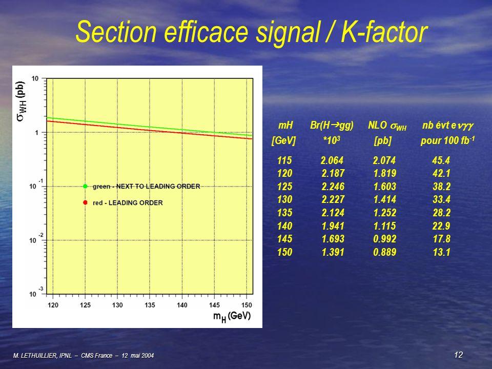 M. LETHUILLIER, IPNL – CMS France – 12 mai 2004 12 Section efficace signal / K-factor WH (pb) mH Br(H gg) NLO WH nb évt e [GeV] *10 3 [pb] pour 100 fb