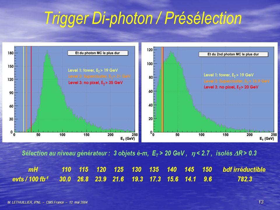 M. LETHUILLIER, IPNL – CMS France – 12 mai 2004 13 Trigger Di-photon / Présélection Sélection au niveau générateur : 3 objets é-m, E T > 20 GeV, 0.3 m