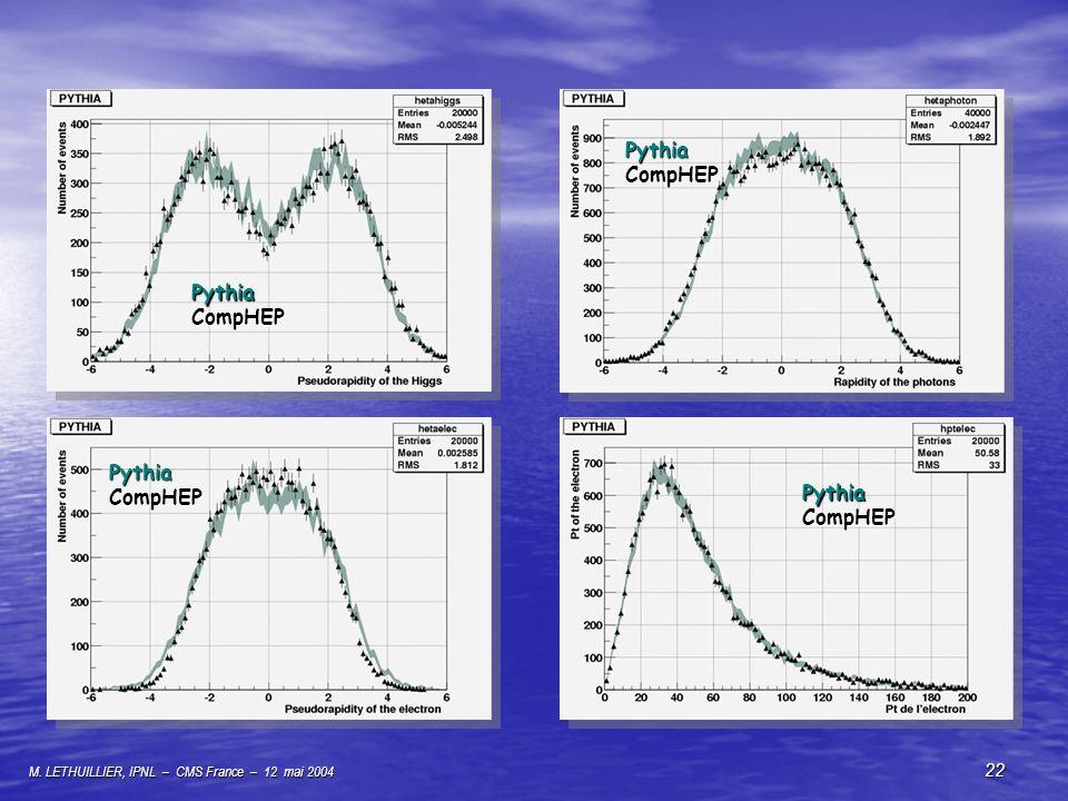 M. LETHUILLIER, IPNL – CMS France – 12 mai 2004 22 PythiaCompHEP PythiaCompHEP PythiaCompHEP PythiaCompHEP