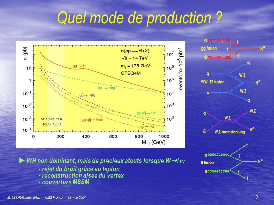 M. LETHUILLIER, IPNL – CMS France – 12 mai 2004 3 Quel mode de production ? WH non dominant, mais de précieux atouts lorsque W l - rejet du bruit grâc