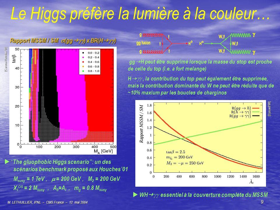 M. LETHUILLIER, IPNL – CMS France – 12 mai 2004 9 Le Higgs préfère la lumière à la couleur… The gluophobic Higgs scenario: un des scénarios benchmark