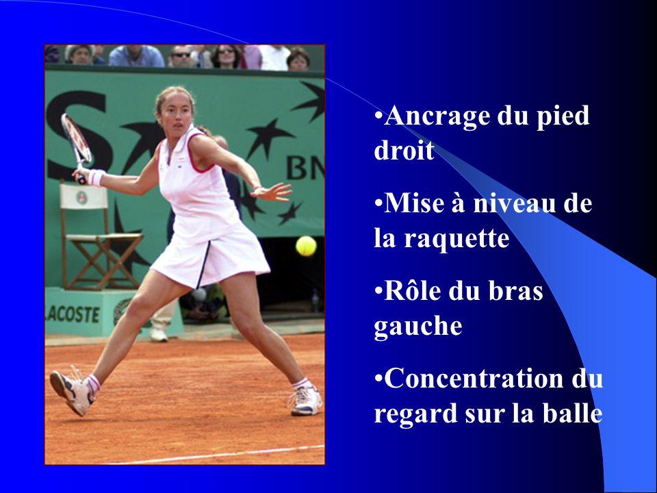 Ancrage du pied droit Mise à niveau de la raquette Rôle du bras gauche Concentration du regard sur la balle
