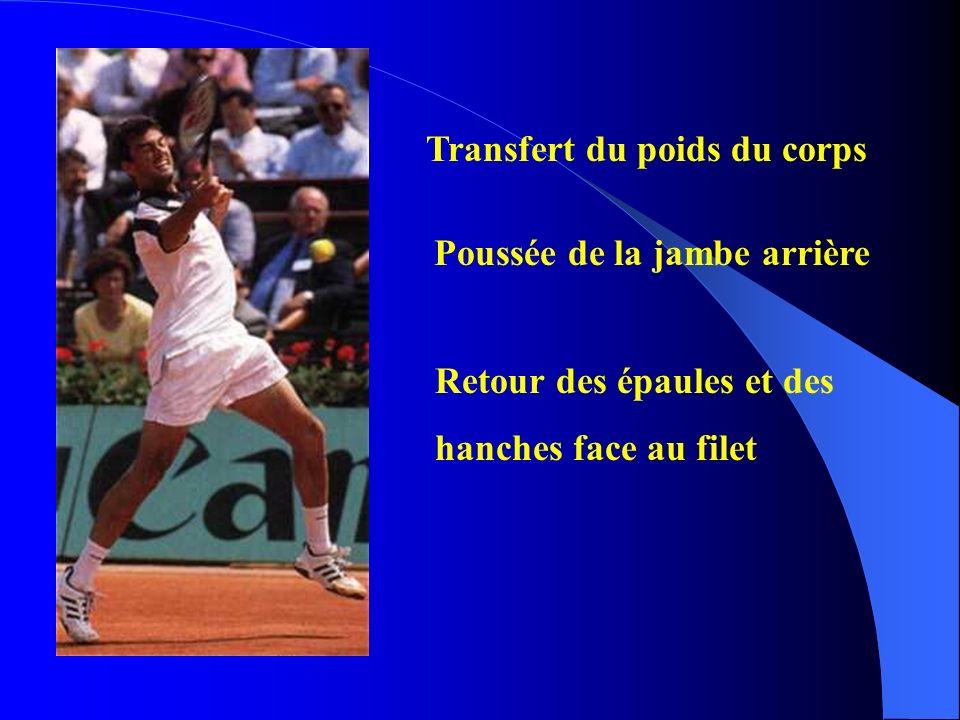 Transfert du poids du corps Poussée de la jambe arrière Retour des épaules et des hanches face au filet