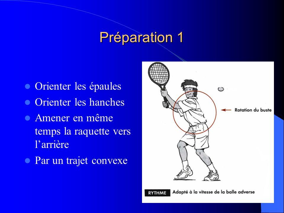 Préparation 1 Orienter les épaules Orienter les hanches Amener en même temps la raquette vers larrière Par un trajet convexe
