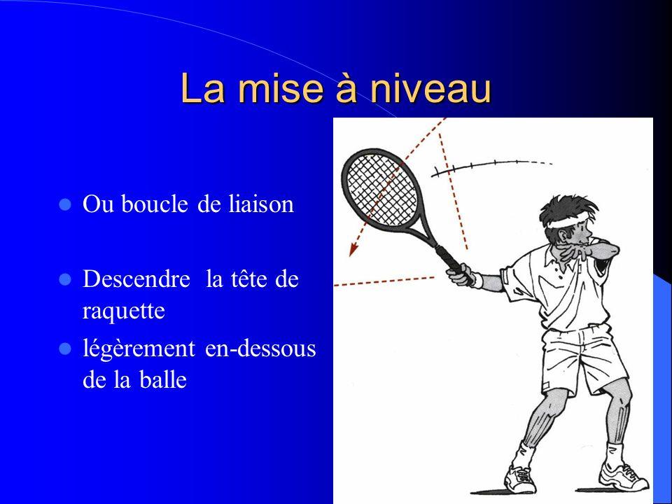 La mise à niveau Ou boucle de liaison Descendre la tête de raquette légèrement en-dessous de la balle