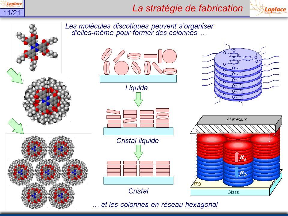 11/21 Les molécules discotiques peuvent sorganiser delles-même pour former des colonnes … Liquide Cristal liquide Cristal O O O O O O O O O O O O O O