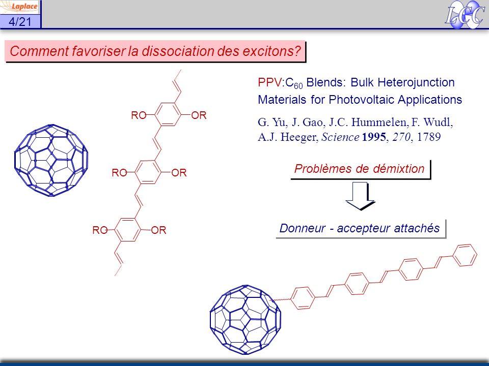 4/21 Comment favoriser la dissociation des excitons? OR RO PPV:C 60 Blends: Bulk Heterojunction Materials for Photovoltaic Applications G. Yu, J. Gao,