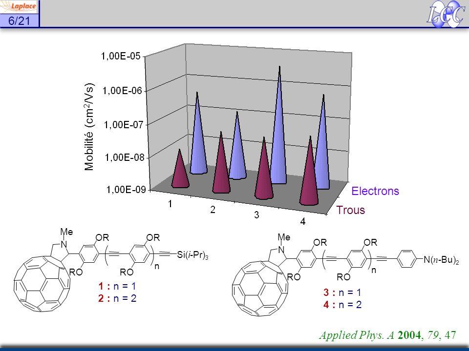 6/21 Electrons Trous Mobilité (cm 2 /Vs) N Me Si(i-Pr) 3 OR RO n 1 : n = 1 2 : n = 2 N Me OR RO N( n -Bu) 2 OR RO n 3 : n = 1 4 : n = 2 Applied Phys.