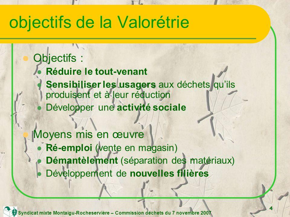 4 Syndicat mixte Montaigu-Rocheservière – Commission déchets du 7 novembre 2007 objectifs de la Valorétrie Objectifs : Réduire le tout-venant Sensibiliser les usagers aux déchets quils produisent et à leur réduction Développer une activité sociale Moyens mis en œuvre Ré-emploi (vente en magasin) Démantèlement (séparation des matériaux) Développement de nouvelles filières