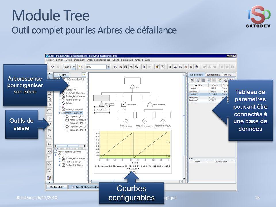 Bordeaux 26/11/201018IMdR GTR 22 Recherche Méthodologique Outils de saisie Arborescence pour organiser son arbre Courbes configurables Tableau de paramètres pouvant être connectés à une base de données