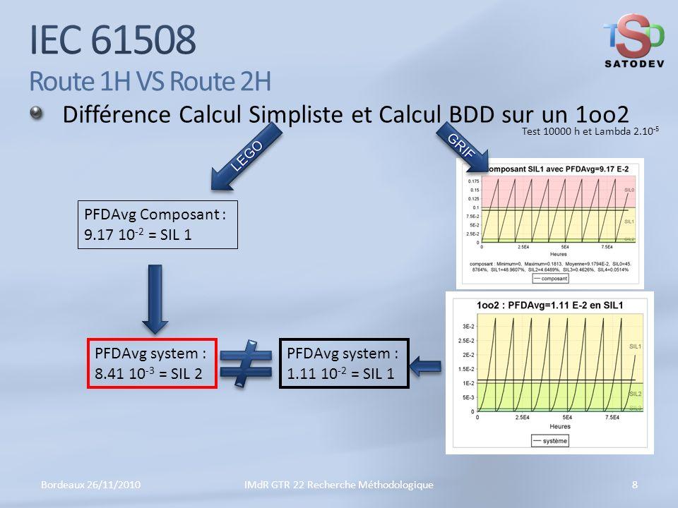 Différence Calcul Simpliste et Calcul BDD sur un 1oo2 Bordeaux 26/11/20108IMdR GTR 22 Recherche Méthodologique Test 10000 h et Lambda 2.10 -5 LEGOLEGO PFDAvg Composant : 9.17 10 -2 = SIL 1 GRIFGRIF PFDAvg system : 1.11 10 -2 = SIL 1 PFDAvg system : 8.41 10 -3 = SIL 2