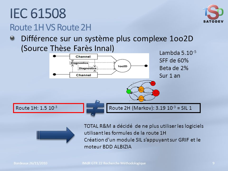 Différence sur un système plus complexe 1oo2D (Source Thèse Farès Innal) Bordeaux 26/11/20109IMdR GTR 22 Recherche Méthodologique Lambda 5.10 -5 SFF de 60% Beta de 2% Sur 1 an Route 2H (Markov): 3.19 10 -3 = SIL 1Route 1H: 1.5 10 -3 TOTAL R&M a décidé de ne plus utiliser les logiciels utilisant les formules de la route 1H Création dun module SIL sappuyant sur GRIF et le moteur BDD ALBIZIA