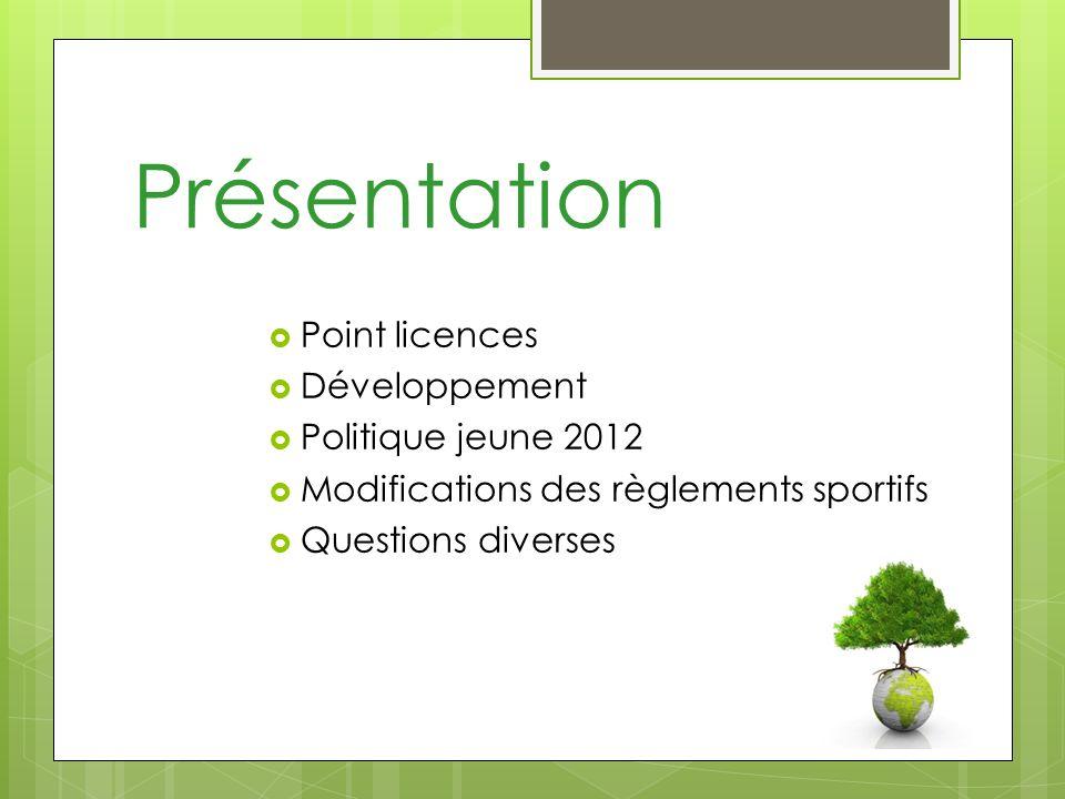 Présentation Point licences Développement Politique jeune 2012 Modifications des règlements sportifs Questions diverses