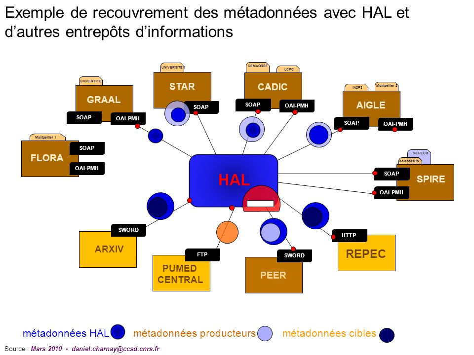 NEREUS UNIVERSITES CEMAGREF LCPC OAI-PMH SOAP GRAAL STAR SOAP OAI-PMH SOAP CADIC IN2P3 Montpellier 2 OAI-PMH SOAP AIGLE ARXIV SWORD PUMED CENTRAL FTP