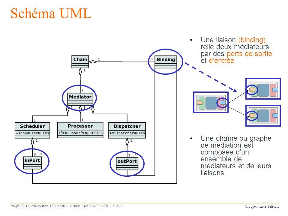 Groupe France Télécom Projet Cilia : collaboration LIG Adèle – Orange Labs/MAPS/MEP slide 9 Schéma UML Une liaison (binding) relie deux médiateurs par