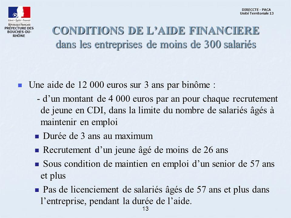13 CONDITIONS DE LAIDE FINANCIERE dans les entreprises de moins de 300 salariés Une aide de 12 000 euros sur 3 ans par binôme : Une aide de 12 000 euros sur 3 ans par binôme : - dun montant de 4 000 euros par an pour chaque recrutement de jeune en CDI, dans la limite du nombre de salariés âgés à maintenir en emploi - dun montant de 4 000 euros par an pour chaque recrutement de jeune en CDI, dans la limite du nombre de salariés âgés à maintenir en emploi Durée de 3 ans au maximum Durée de 3 ans au maximum Recrutement dun jeune âgé de moins de 26 ans Recrutement dun jeune âgé de moins de 26 ans Sous condition de maintien en emploi dun senior de 57 ans et plus Sous condition de maintien en emploi dun senior de 57 ans et plus Pas de licenciement de salariés âgés de 57 ans et plus dans lentreprise, pendant la durée de laide.