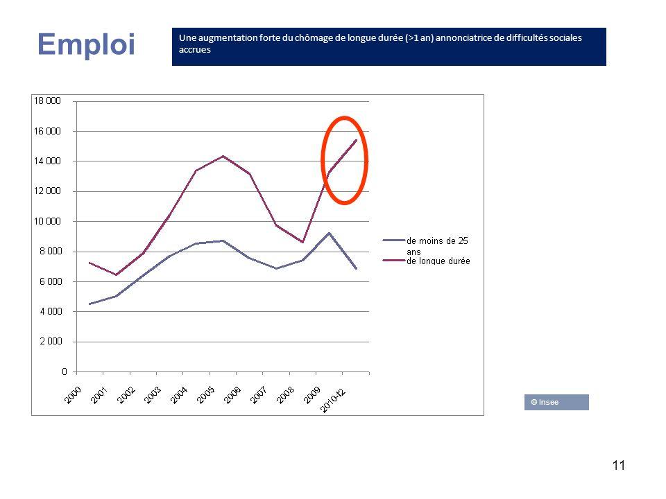 11 Emploi Une augmentation forte du chômage de longue durée (>1 an) annonciatrice de difficultés sociales accrues © Insee