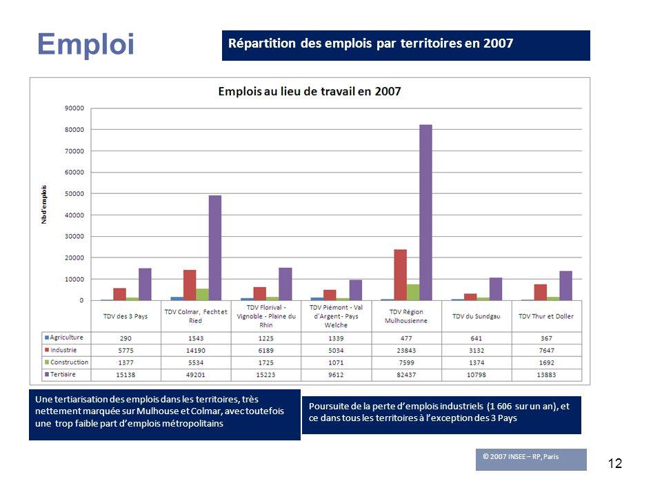12 Répartition des emplois par territoires en 2007 © 2007 INSEE – RP, Paris Une tertiarisation des emplois dans les territoires, très nettement marqué