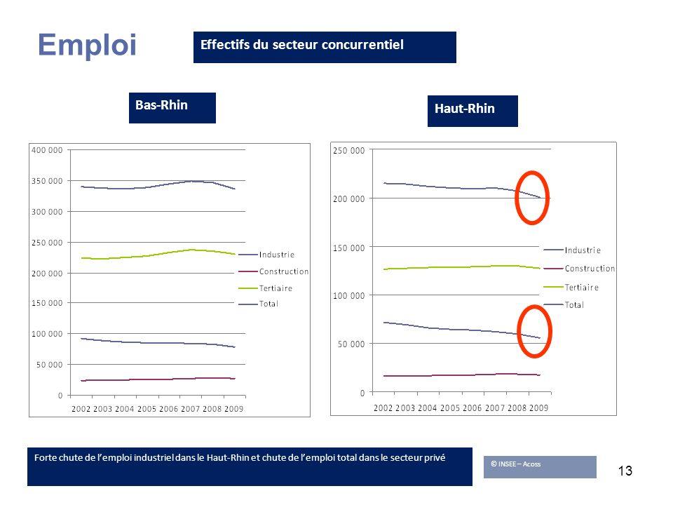 13 Forte chute de lemploi industriel dans le Haut-Rhin et chute de lemploi total dans le secteur privé Emploi Effectifs du secteur concurrentiel © INS