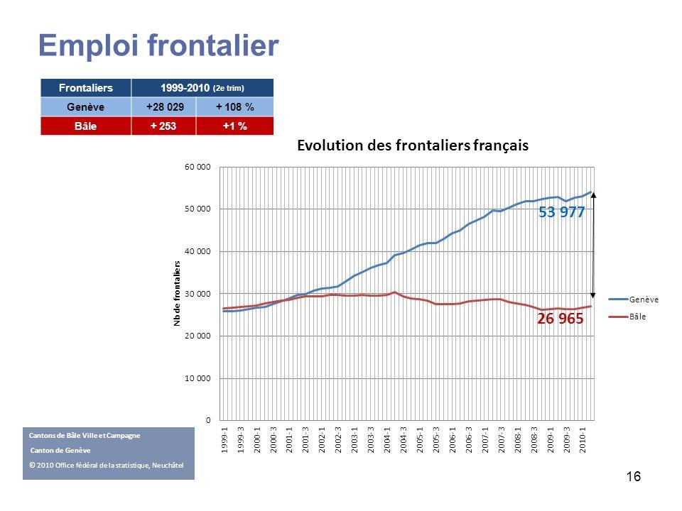 16 Cantons de Bâle Ville et Campagne Canton de Genève © 2010 Office fédéral de la statistique, Neuchâtel 53 977 26 965 Frontaliers1999-2010 (2e trim)
