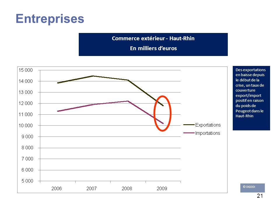 21 Des exportations en baisse depuis le début de la crise, un taux de couverture export/import positif en raison du poids de Peugeot dans le Haut-Rhin