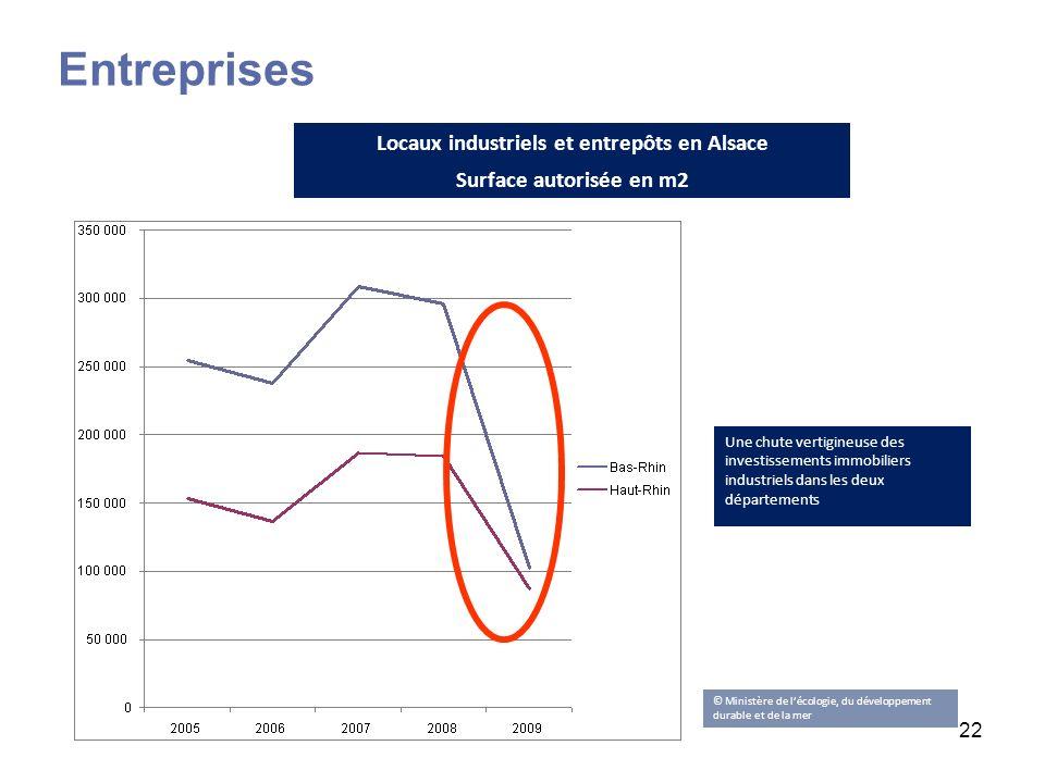 22 Une chute vertigineuse des investissements immobiliers industriels dans les deux départements Locaux industriels et entrepôts en Alsace Surface aut