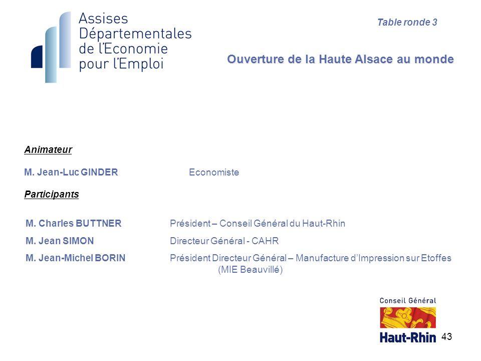 43 Animateur M. Jean-Luc GINDEREconomiste Participants Ouverture de la Haute Alsace au monde Table ronde 3 M. Charles BUTTNERPrésident – Conseil Génér