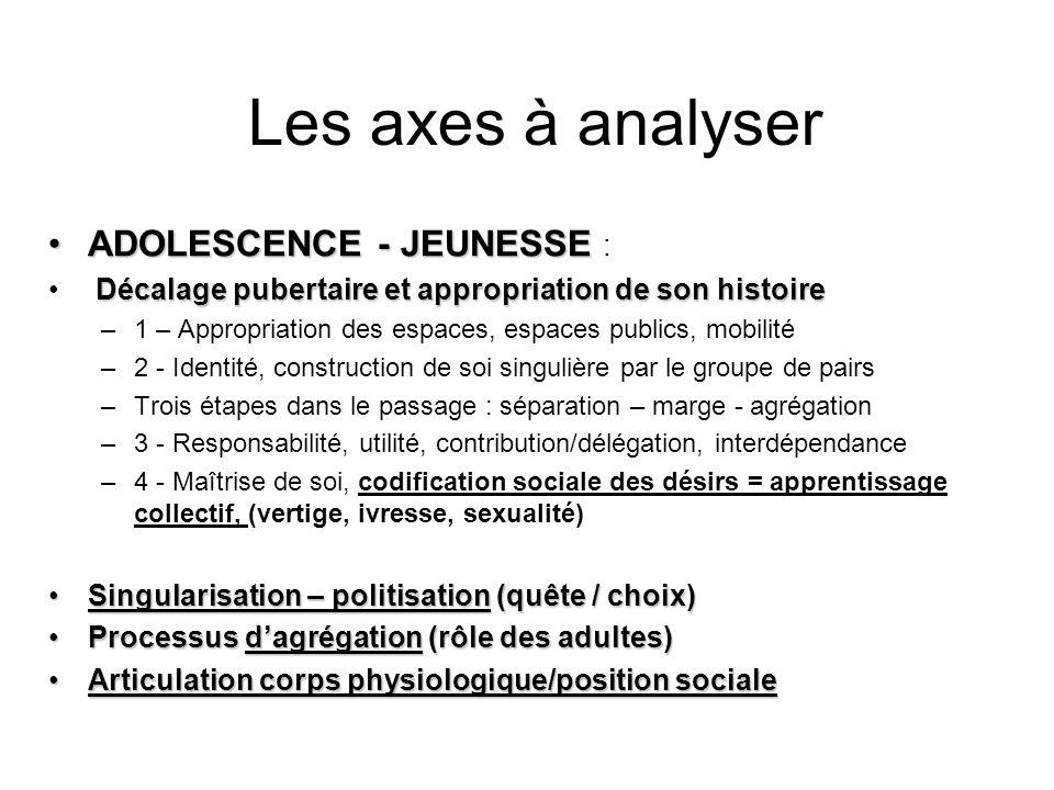 Les axes à analyser ADOLESCENCE - JEUNESSEADOLESCENCE - JEUNESSE : Décalage pubertaire et appropriation de son histoire –1 – Appropriation des espaces