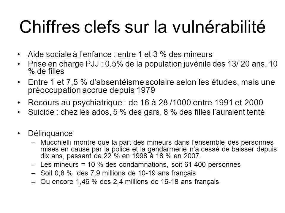 Chiffres clefs sur la vulnérabilité Aide sociale à lenfance : entre 1 et 3 % des mineurs Prise en charge PJJ : 0.5% de la population juvénile des 13/