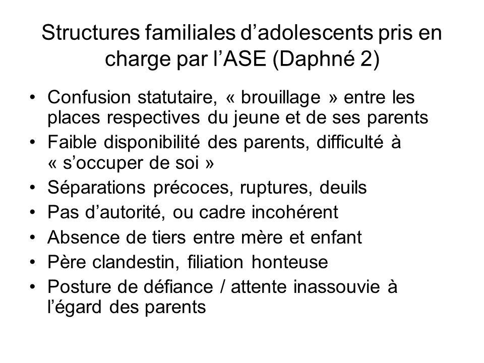 Structures familiales dadolescents pris en charge par lASE (Daphné 2) Confusion statutaire, « brouillage » entre les places respectives du jeune et de