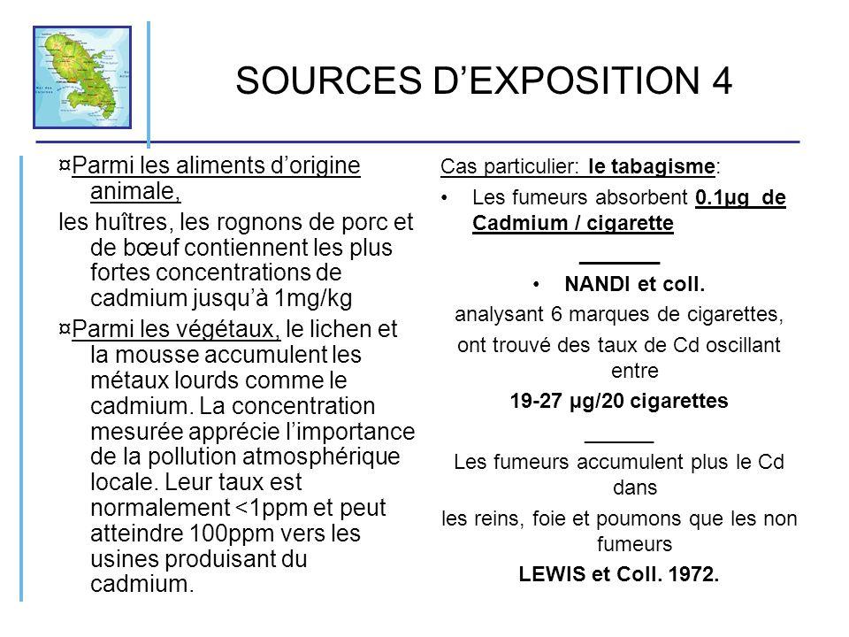 SOURCES DEXPOSITION 4 ¤Parmi les aliments dorigine animale, les huîtres, les rognons de porc et de bœuf contiennent les plus fortes concentrations de