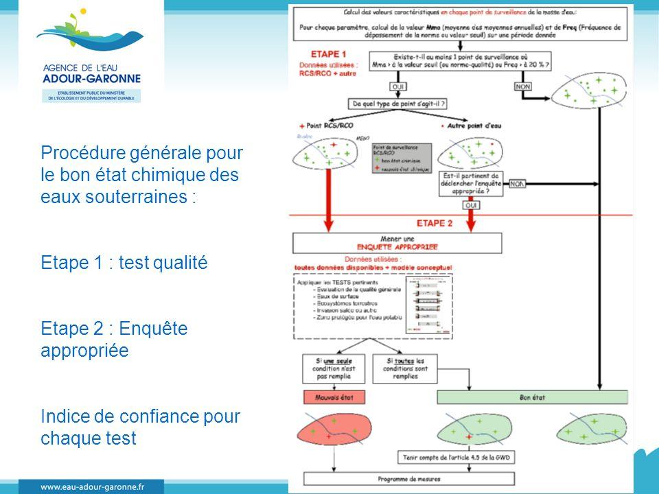 Procédure générale pour le bon état chimique des eaux souterraines : Etape 1 : test qualité Etape 2 : Enquête appropriée Indice de confiance pour chaq