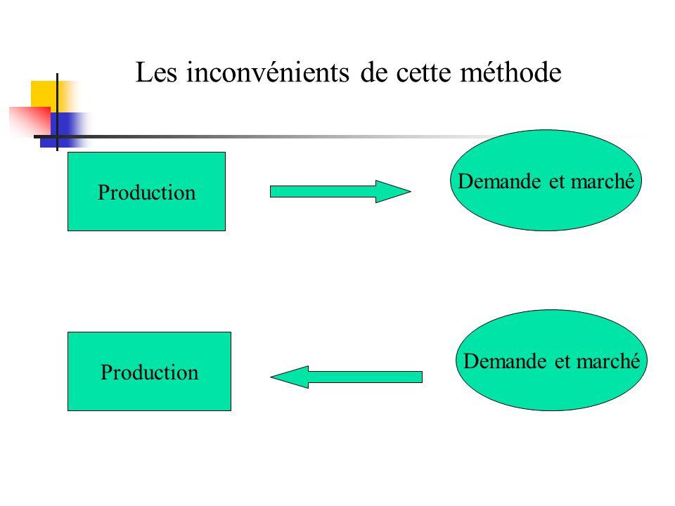 Production Demande et marché Les inconvénients de cette méthode