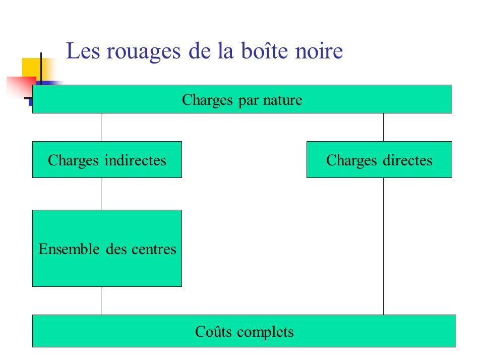 Les rouages de la boîte noire Charges par nature Charges indirectesCharges directes Ensemble des centres Coûts complets