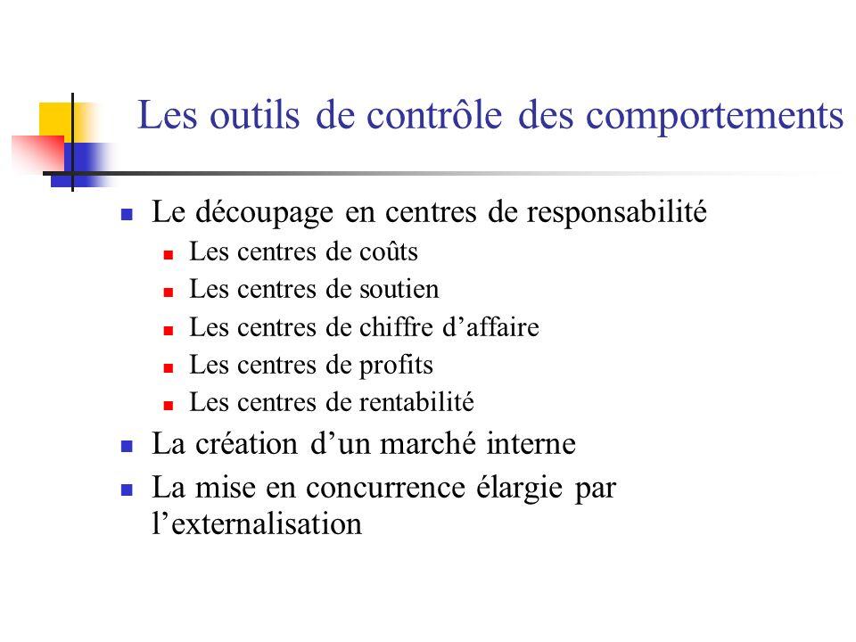 Les outils de contrôle des comportements Le découpage en centres de responsabilité Les centres de coûts Les centres de soutien Les centres de chiffre