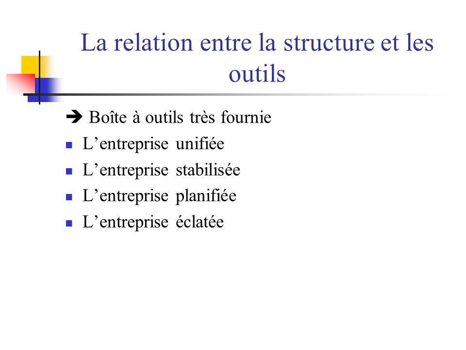 La relation entre la structure et les outils Boîte à outils très fournie Lentreprise unifiée Lentreprise stabilisée Lentreprise planifiée Lentreprise éclatée