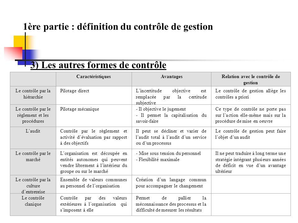 1ère partie : définition du contrôle de gestion 3) Les autres formes de contrôle CaractéristiquesAvantagesRelation avec le contrôle de gestion Le cont