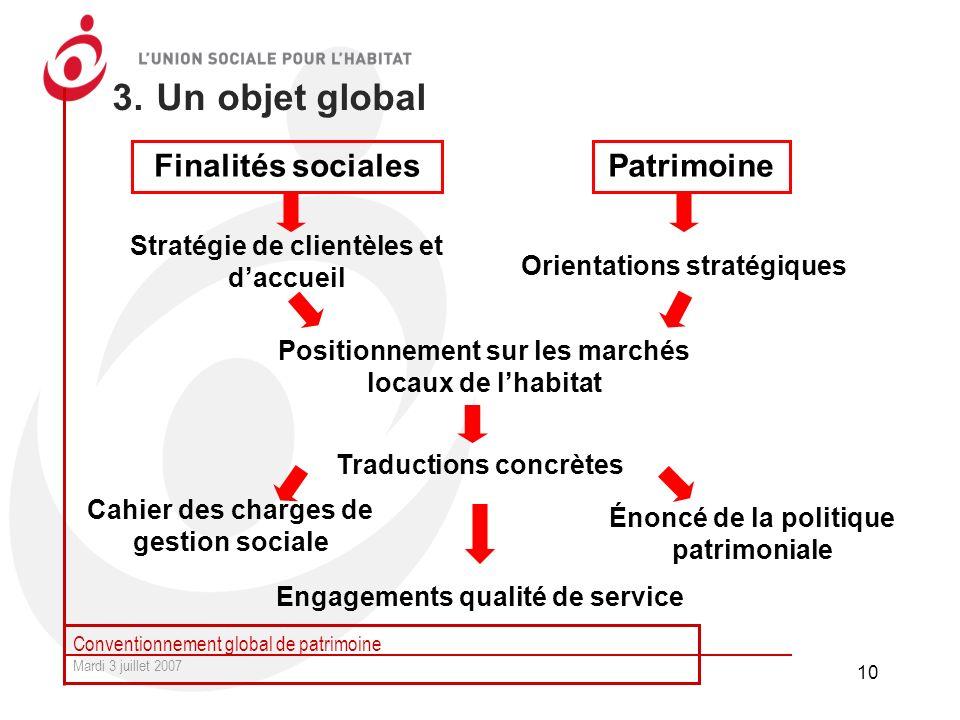 Conventionnement global de patrimoine Mardi 3 juillet 2007 10 3. Un objet global Cahier des charges de gestion sociale Finalités socialesPatrimoine St