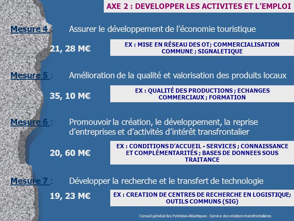 Conseil général des Pyrénées-Atlantiques - Service des relations transfrontalières Mesure 7 : Développer la recherche et le transfert de technologie AXE 2 : DEVELOPPER LES ACTIVITES ET LEMPLOI EX : CREATION DE CENTRES DE RECHERCHE EN LOGISTIQUE; OUTILS COMMUNS (SIG) Mesure 4 : Assurer le développement de léconomie touristique EX : MISE EN RÉSEAU DES OT; COMMERCIALISATION COMMUNE ; SIGNALETIQUE 21, 28 M Mesure 5 : Amélioration de la qualité et valorisation des produits locaux EX : QUALITÉ DES PRODUCTIONS ; ECHANGES COMMERCIAUX ; FORMATION 35, 10 M Mesure 6 : Promouvoir la création, le développement, la reprise dentreprises et dactivités dintérêt transfrontalier EX : CONDITIONS DACCUEIL - SERVICES ; CONNAISSANCE ET COMPLÉMENTARITÉS ; BASES DE DONNEES SOUS TRAITANCE 20, 60 M 19, 23 M