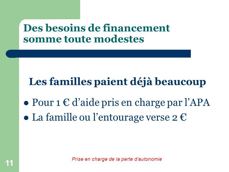 11 Des besoins de financement somme toute modestes Les familles paient déjà beaucoup Pour 1 daide pris en charge par lAPA La famille ou lentourage ver