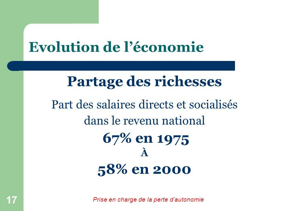 17 Evolution de léconomie Partage des richesses Part des salaires directs et socialisés dans le revenu national 67% en 1975 À 58% en 2000 Prise en charge de la perte dautonomie