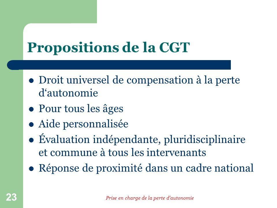 23 Propositions de la CGT Droit universel de compensation à la perte dautonomie Pour tous les âges Aide personnalisée Évaluation indépendante, pluridisciplinaire et commune à tous les intervenants Réponse de proximité dans un cadre national Prise en charge de la perte dautonomie