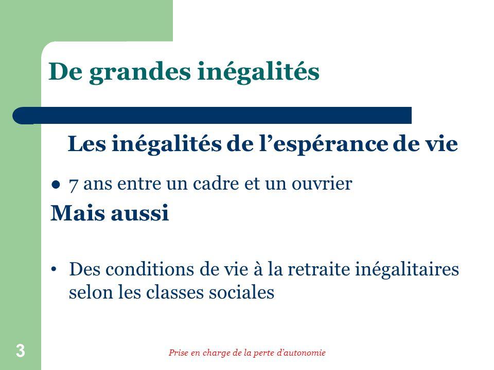 3 De grandes inégalités Les inégalités de lespérance de vie 7 ans entre un cadre et un ouvrier Mais aussi Des conditions de vie à la retraite inégalit