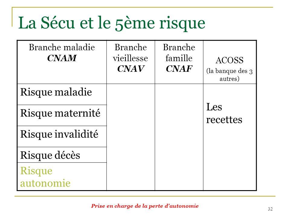 32 La Sécu et le 5ème risque Branche maladie CNAM Branche vieillesse CNAV Branche famille CNAF ACOSS (la banque des 3 autres) Risque maladie Les recet