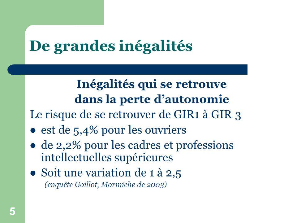 5 De grandes inégalités Inégalités qui se retrouve dans la perte dautonomie Le risque de se retrouver de GIR1 à GIR 3 est de 5,4% pour les ouvriers de 2,2% pour les cadres et professions intellectuelles supérieures Soit une variation de 1 à 2,5 (enquête Goillot, Mormiche de 2003)