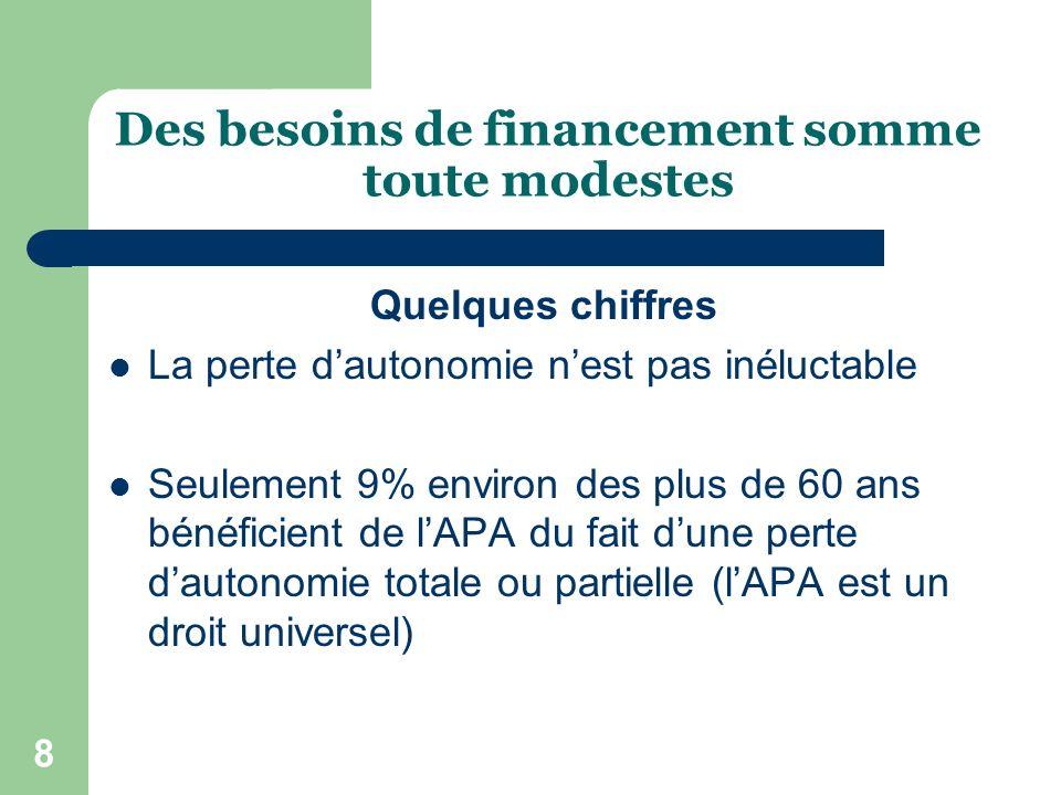 9 Le rapport Gisserot prévoit une croissance annuelle de 1,3% à 1,6% jusquà 2012, de 0,6% à 1,1% de 2012 à 2025.
