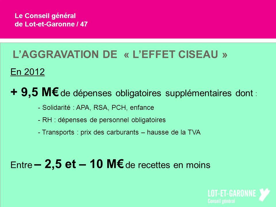 Le Conseil général de Lot-et-Garonne / 47 LAGGRAVATION DE « LEFFET CISEAU » En 2012 + 9,5 M de dépenses obligatoires supplémentaires dont : - Solidari