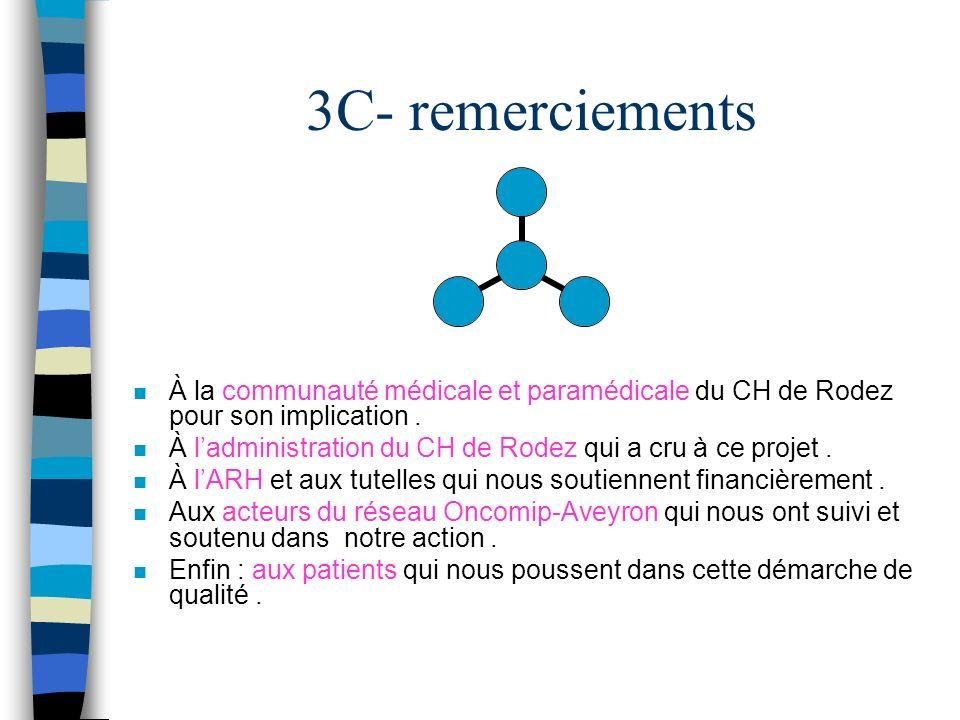 3C- remerciements n À la communauté médicale et paramédicale du CH de Rodez pour son implication. n À ladministration du CH de Rodez qui a cru à ce pr