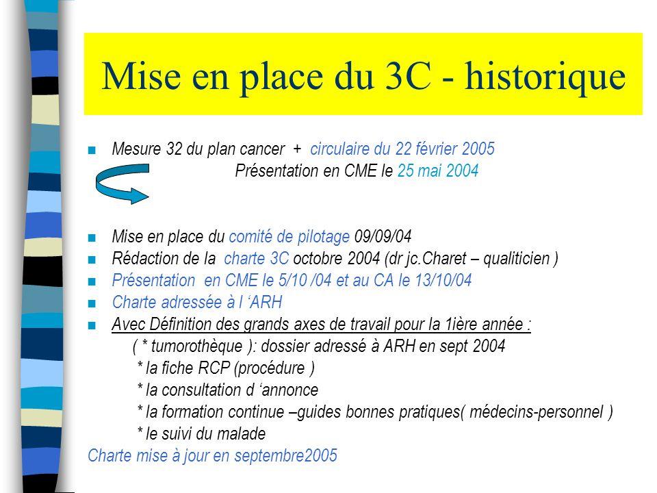 Mise en place du 3C - historique n Mesure 32 du plan cancer + circulaire du 22 février 2005 Présentation en CME le 25 mai 2004 n Mise en place du comi